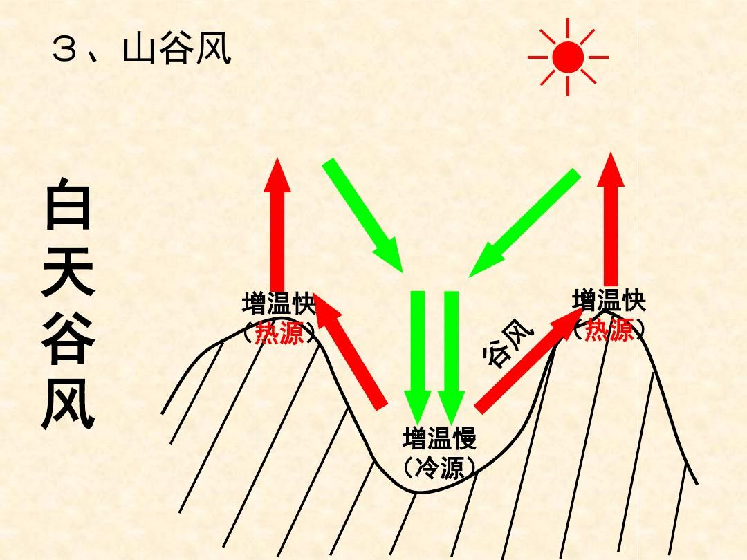 全球气压带风带的分布和移动ppt图片