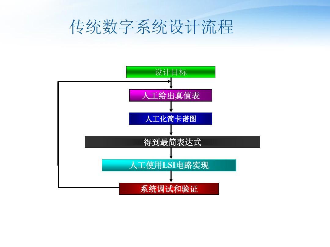 XILINX_ISE_14.1设计教程