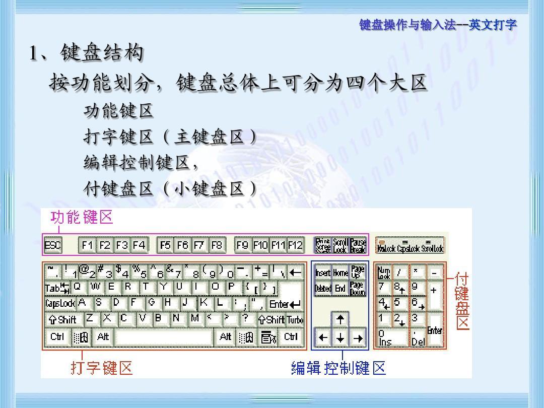 键盘总体上可分为四个大区功能键区打字键区(主键盘区图片