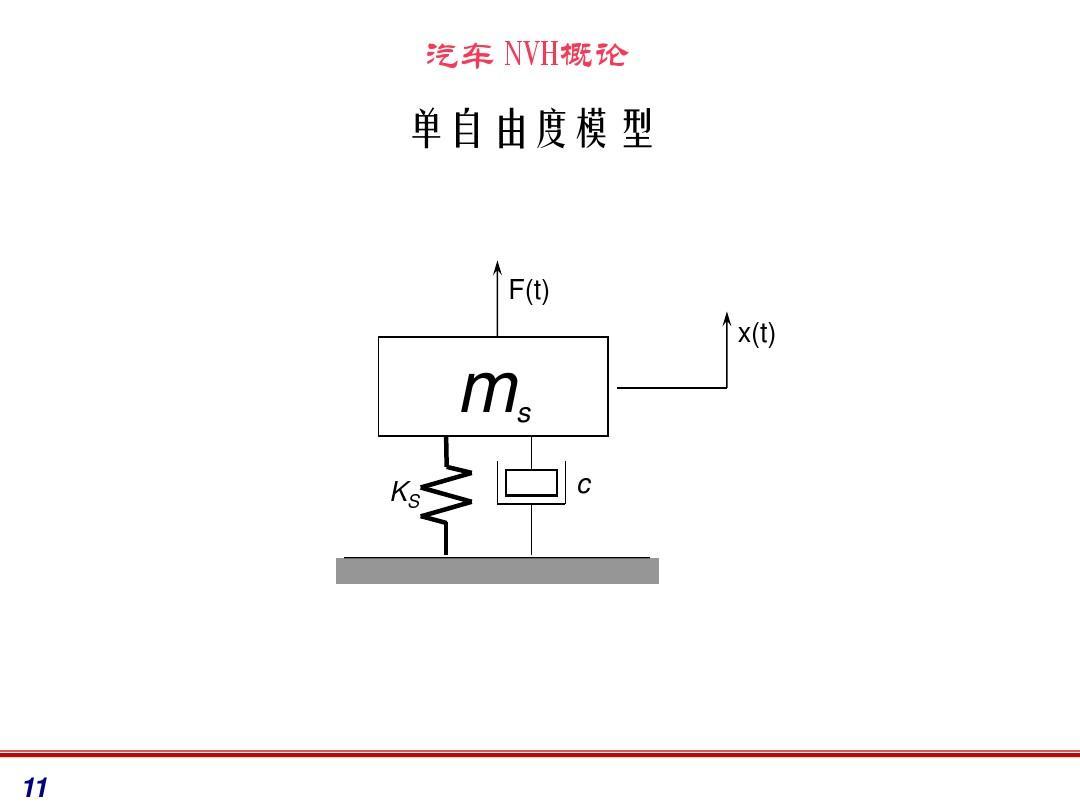 nvhegou_nvh培训ppt
