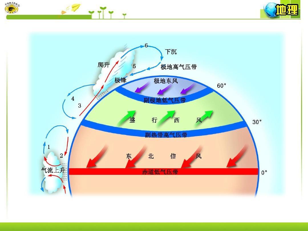 第三节第3课时全球气压带和风带的分布移动及对气候的图片