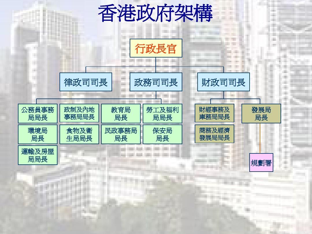 香港城市规划组织架构2010(上传)ppt图片