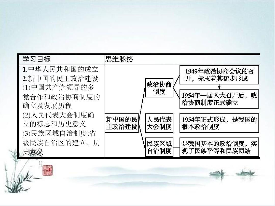 2016年高一政治建设教学课件:20《新中国的a高一历史必修》(人教版同步辅导班初高中临沂市图片