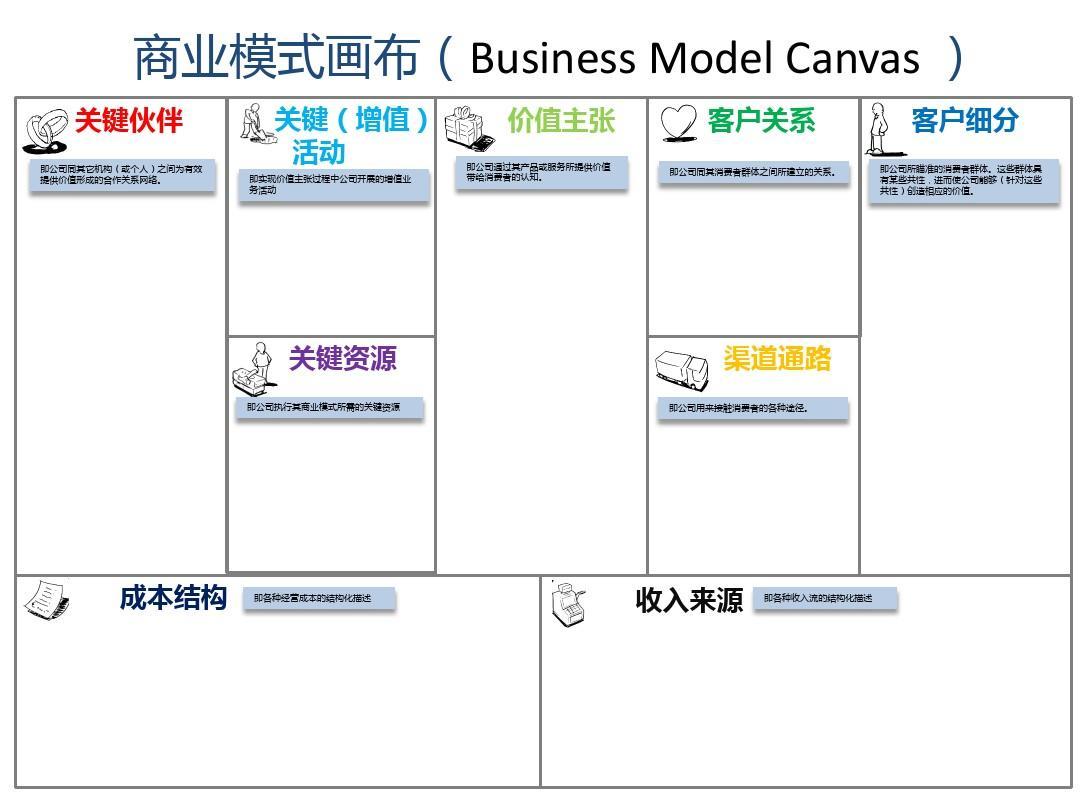 商业画布模板(改)ppt
