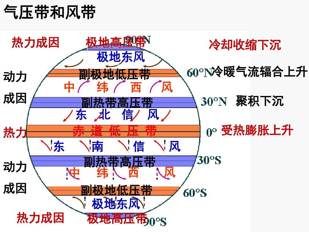 2 气压带和风带 课件(共60张)ppt图片