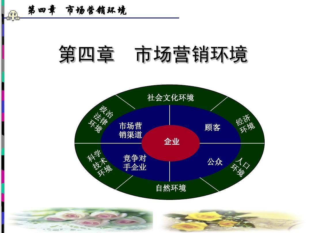 市场营销课件ppt樱桃国画环境图片