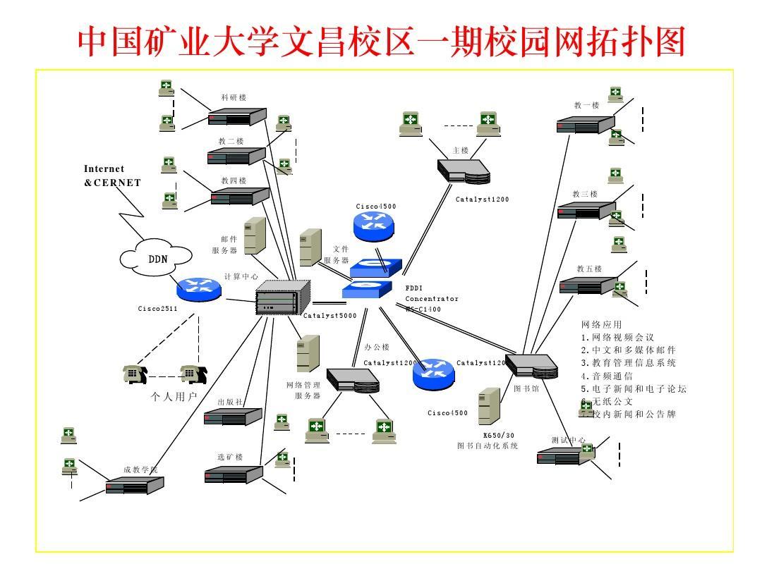 中国矿业大学文昌校区一期校园网拓扑图ppt图片