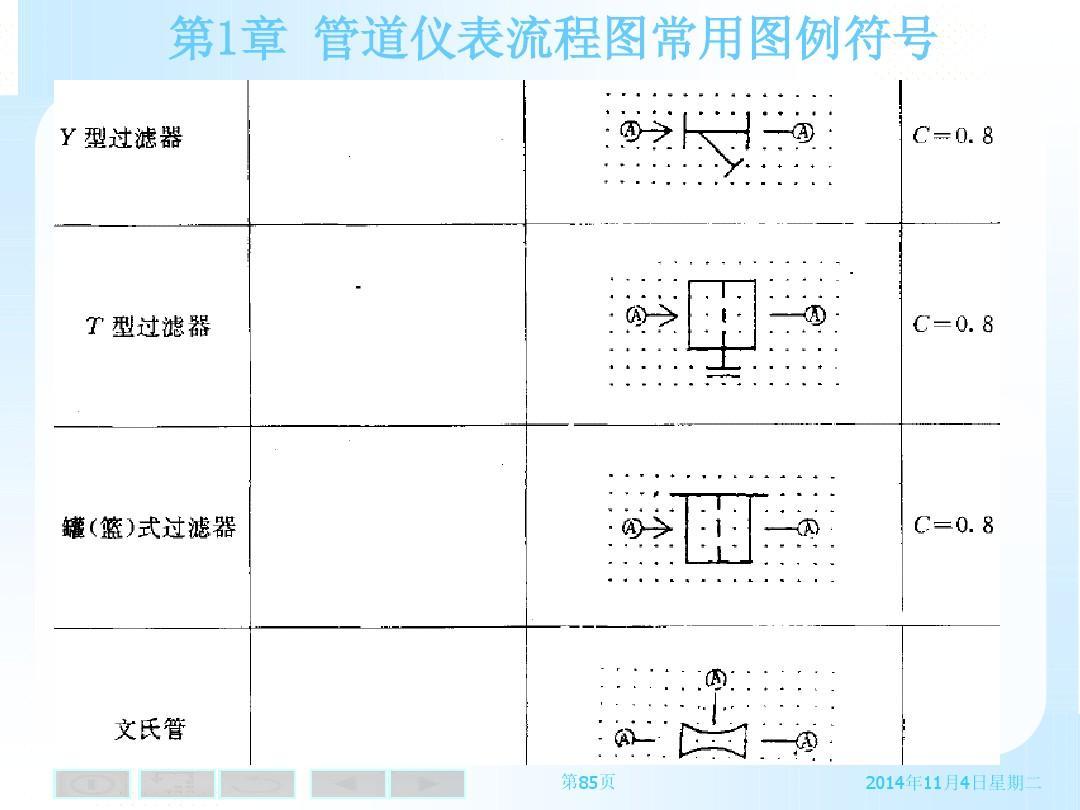 能源/化工 pid常用图例符号ppt  第1章 管道仪表流程图常用图例符号