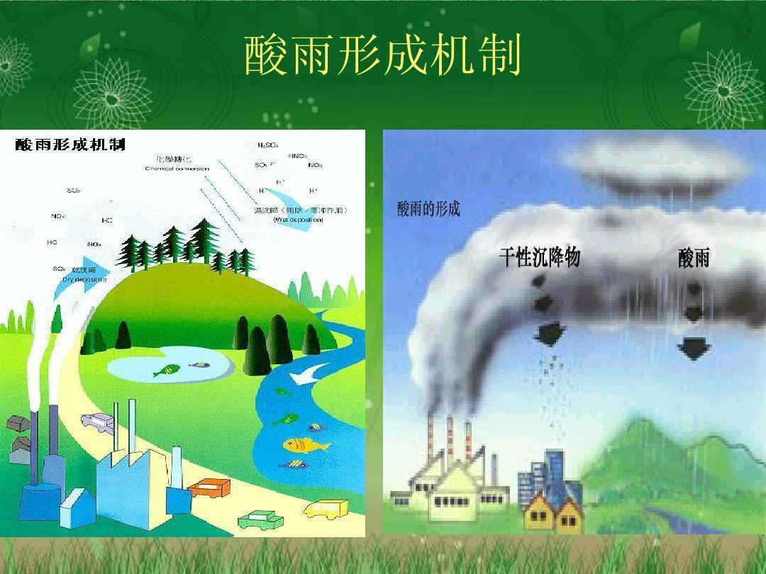 形成酸雨的原因之一_《酸雨的形成及危害》ppt课件[1]