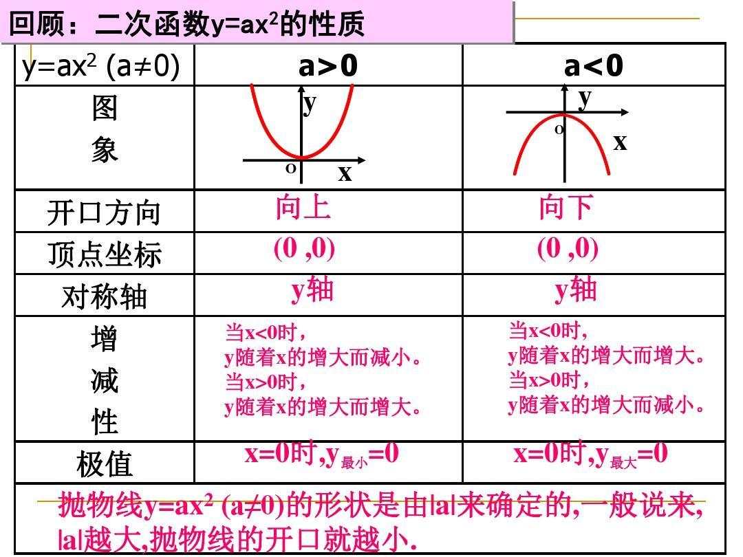 1abk+�h�K��_22.1.3二次函数y=a(x-h)2+k的图像和性质ppt
