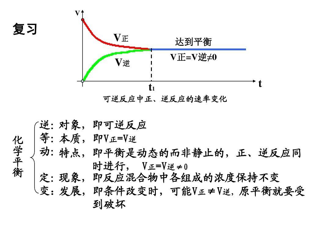 第三节 化学平衡(2)