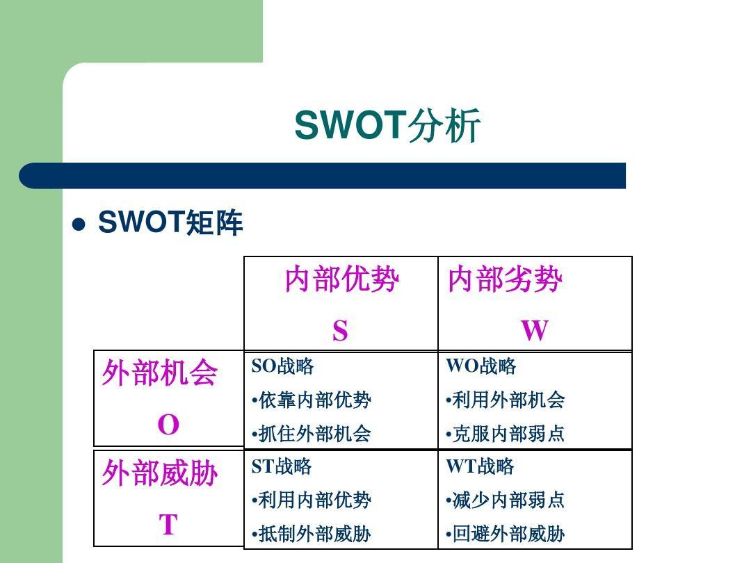 房地产行业swot分析_创业项目的SWOT分析PPT_word文档在线阅读与下载_无忧文档