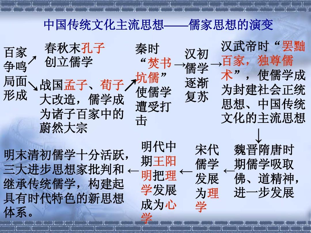 中国传统文化主流思想儒家思想的演变ppt苏教版一年级家教案设计图片