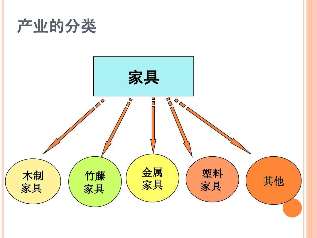 中国家具制造业分析,ppt
