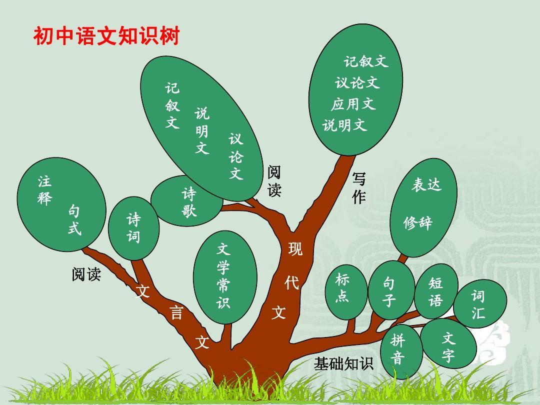 初中语文知识树(精品)PPT