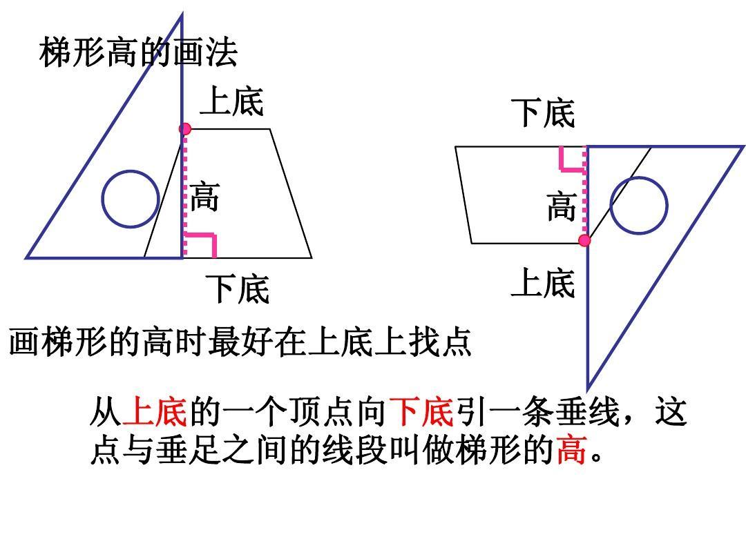 平行四边形与梯形的底与高ppt图片