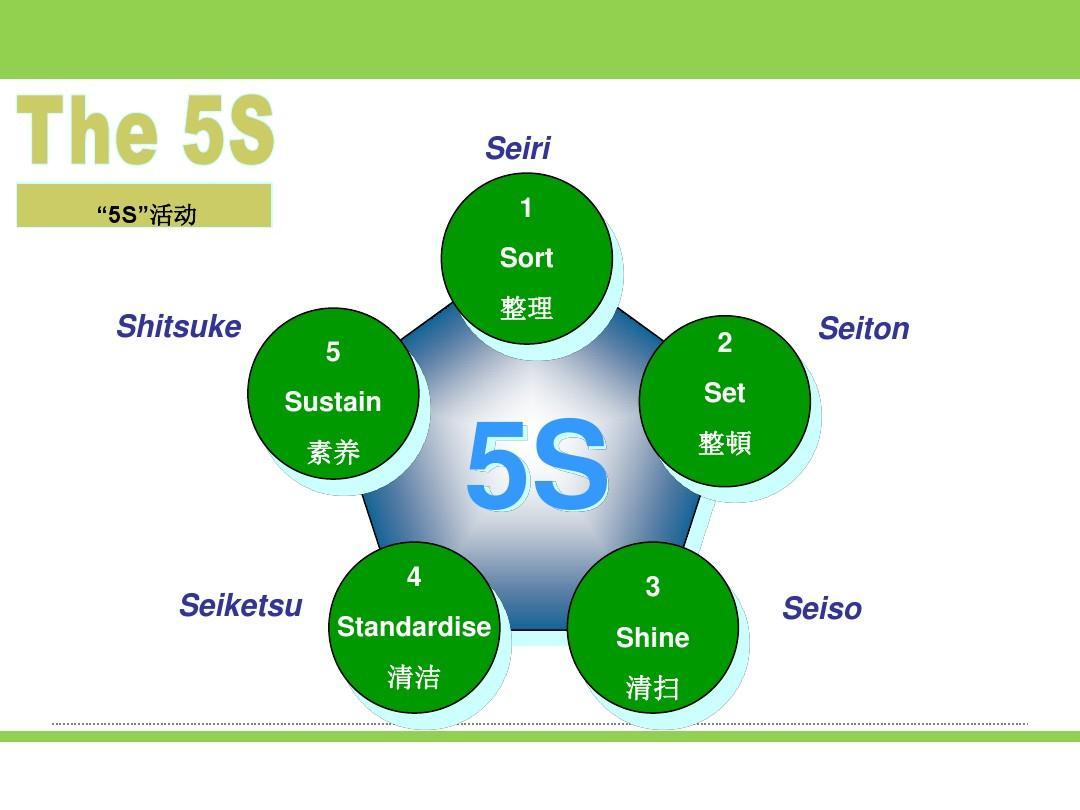 办公室5s管理培训课件图片