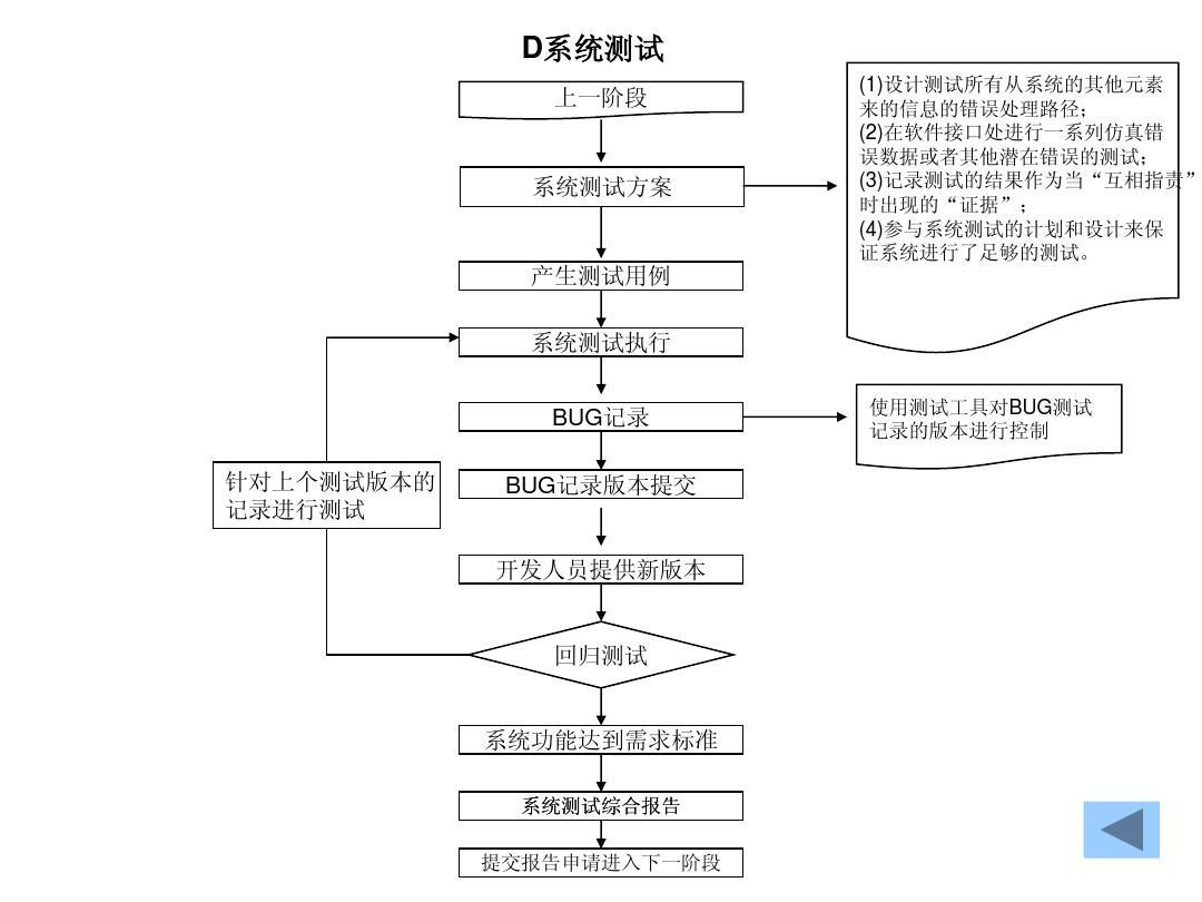 测试设计总体流程图ppt坑地建筑工作图片