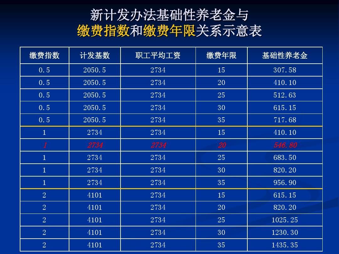 金计算_最新_最全面_北京市(养老保险)退休金计算-培训讲义ppt