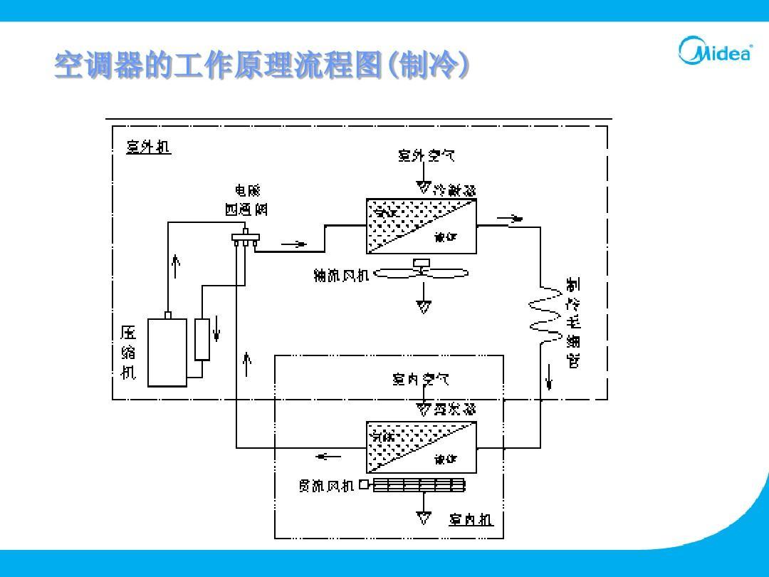 制冷与空调专业��/_家用空调制冷系统原理分析与维护ppt
