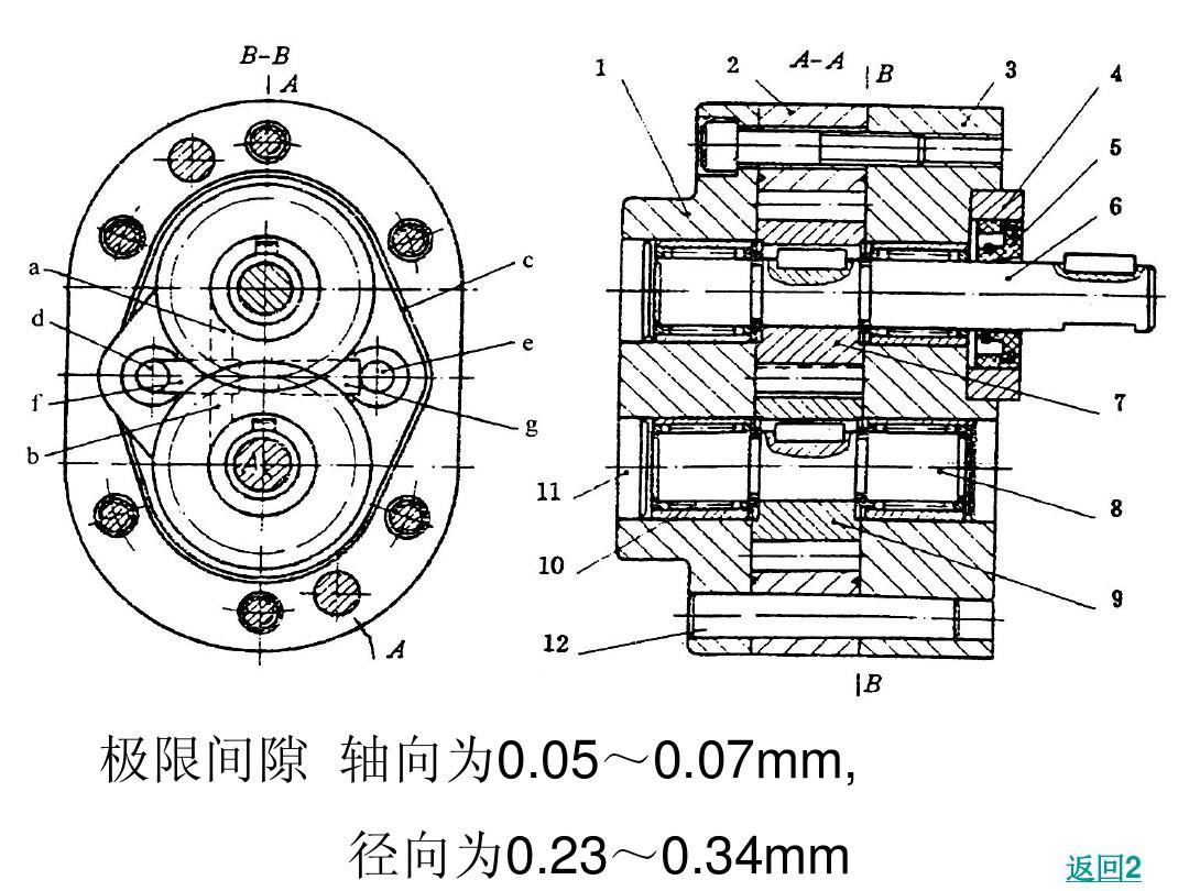 齿轮油泵装配图 离心泵原理 齿轮原理 叶片泵工作原理 液压图解 步进图片