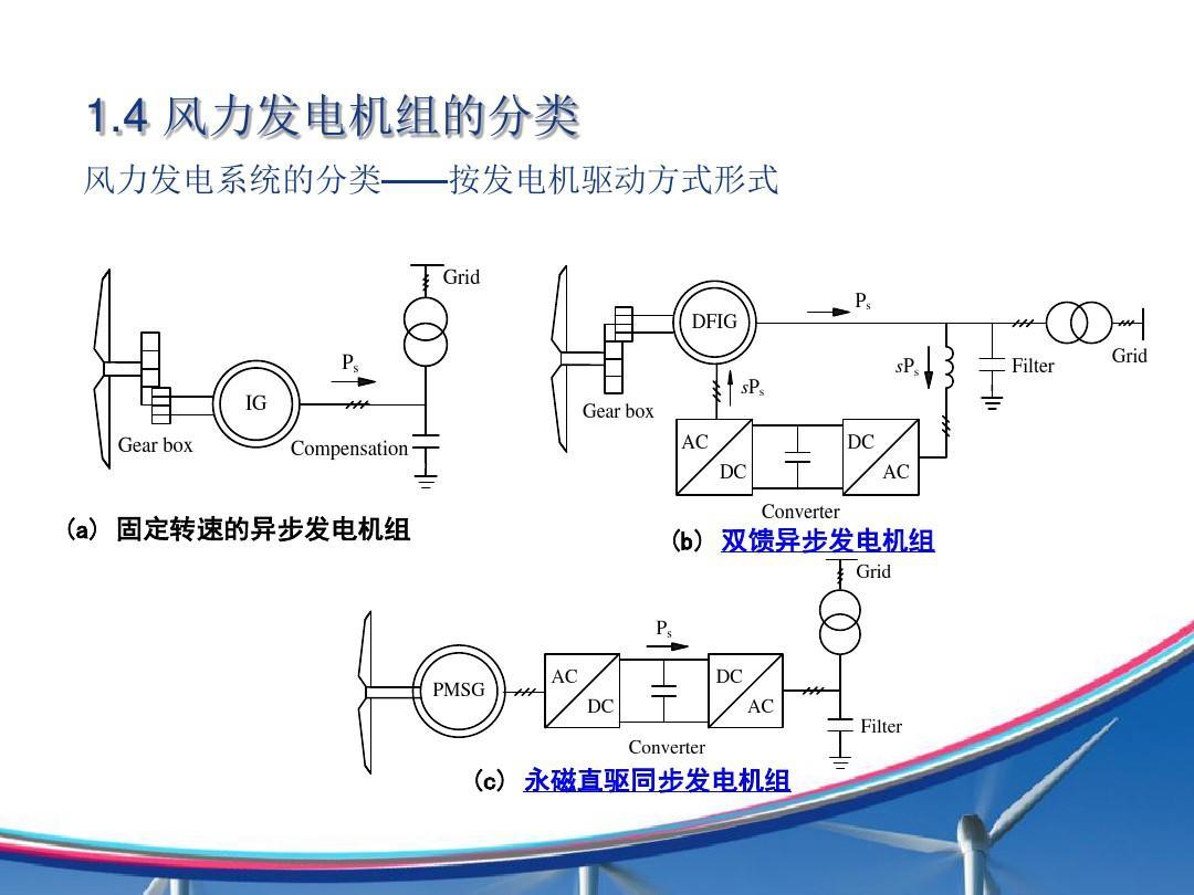 4 风力发电机组的分类 风力发电系统的分类——按发电机驱动方式形式图片
