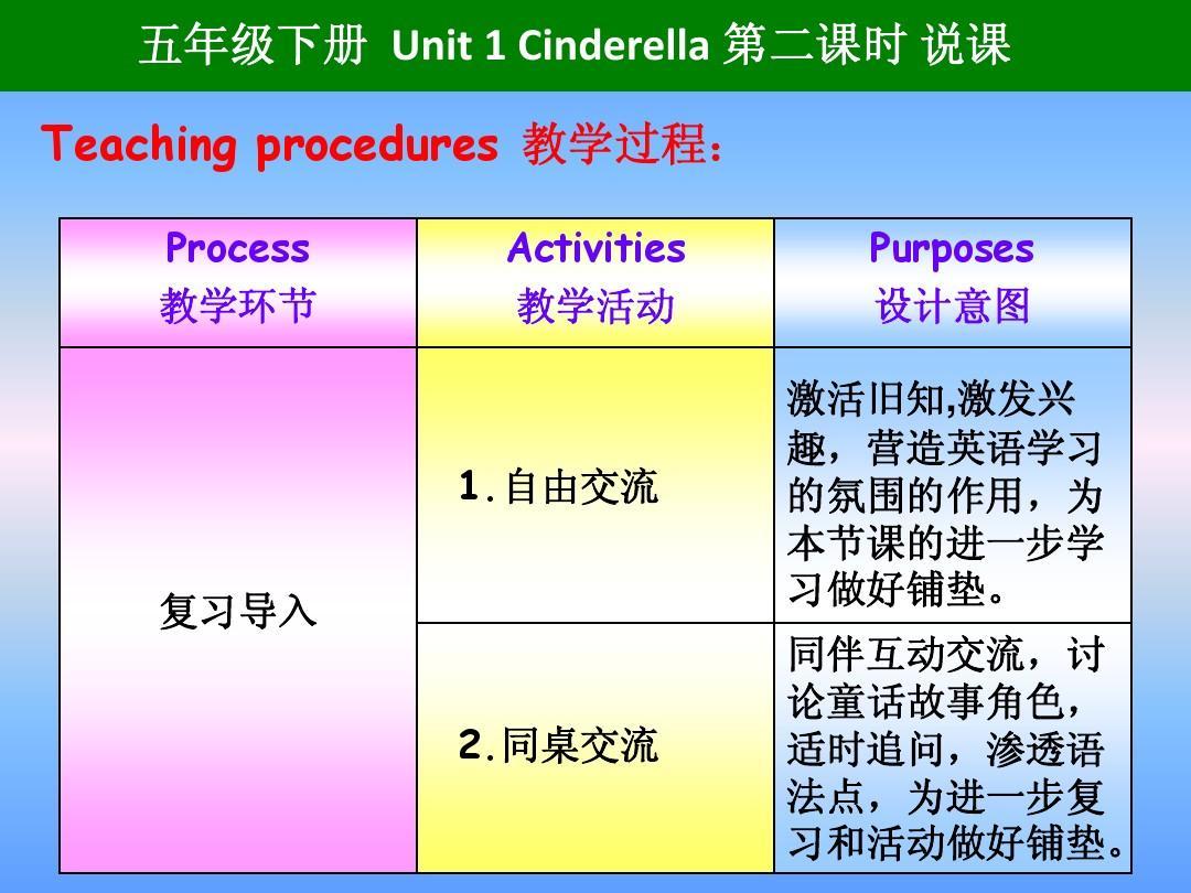 教学环节:process教学道路activities教学活动purposes设计教学视频施工意图过程图片