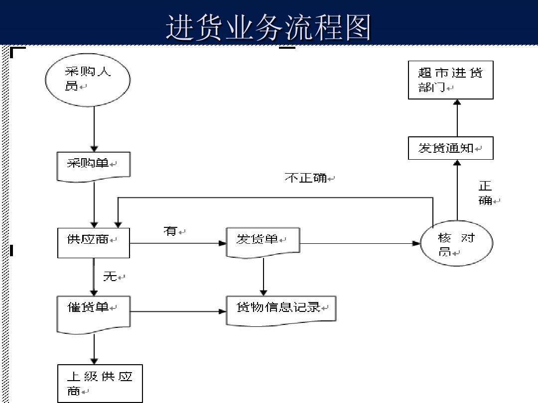 进货业务流程图图片