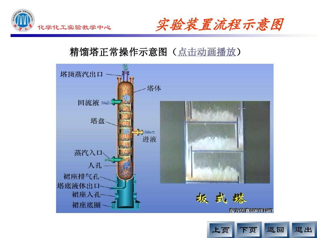 筛板式精馏塔的操作以及塔板效率的测定ppt图片
