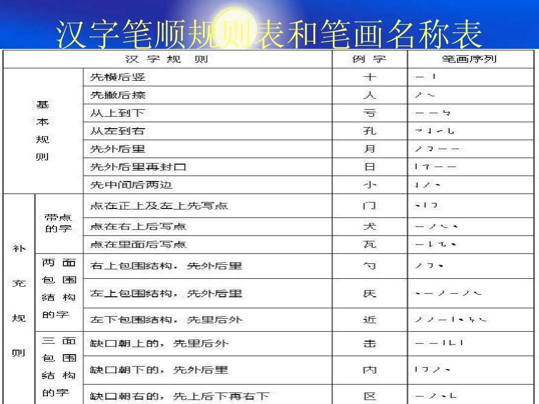 汉字基本笔画写法 汉字笔顺笔画表 (1080x810)