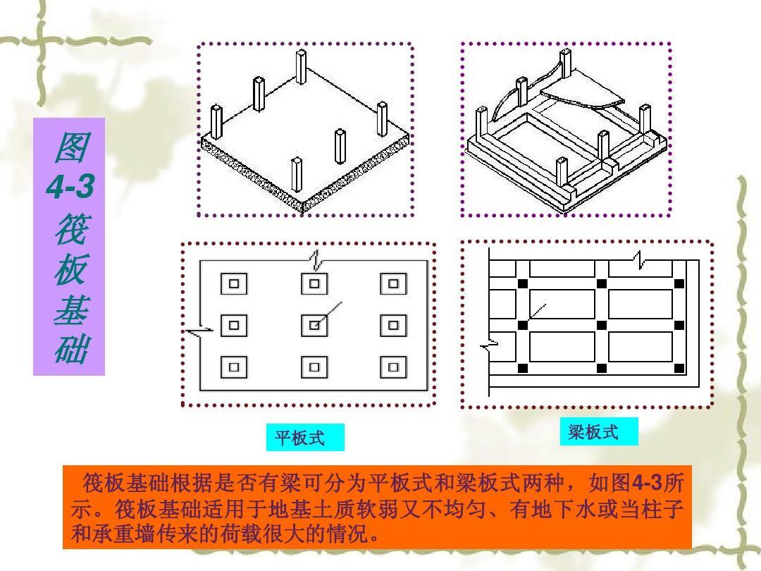 图 4-3 筏 板 基 础 平板式 梁板式 筏板基础根据是否有梁可分为平板图片