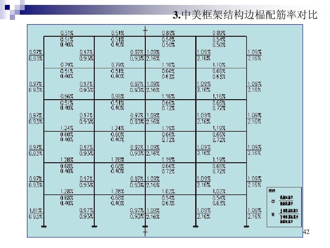 中美建筑抗震设计中几个问题的讨论ppt图片