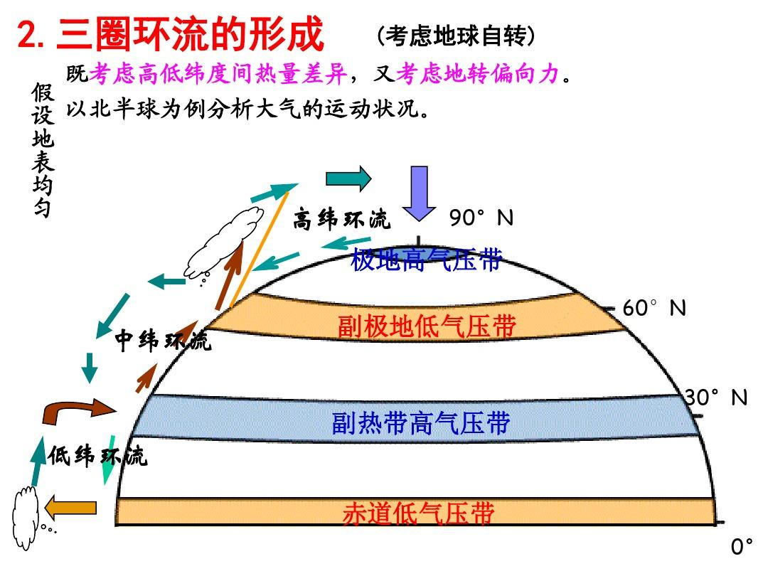 3.3全球气压带,风带的分布与移动(湘教版)ppt图片