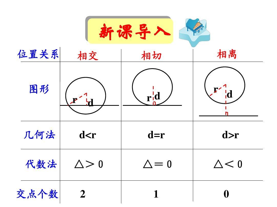 直线与圆的方程的应用ppt图片