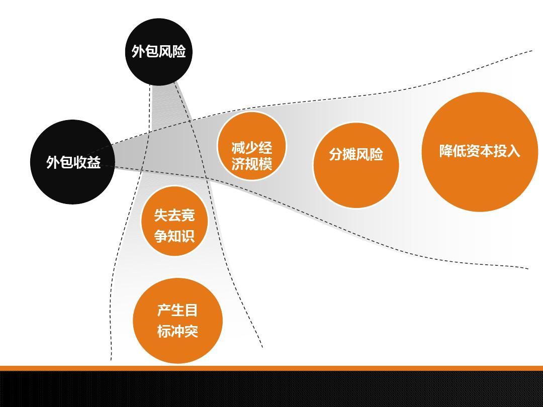 小米手机供应链管理ppt图片