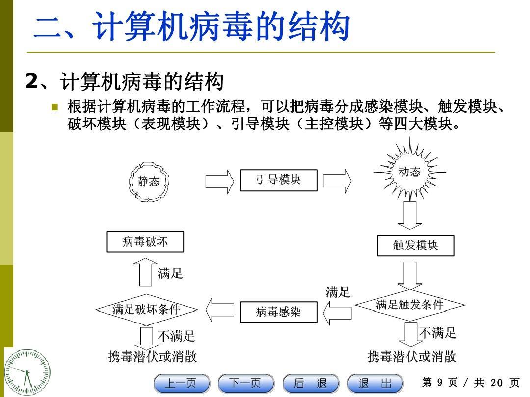 论文范文:谈谈计算机病毒的检测技术(2)