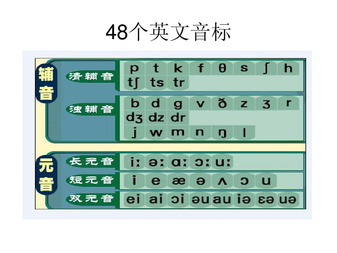 48个英语音标的发音举例ppt
