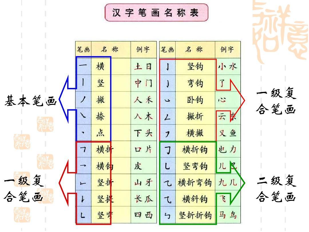 一年级笔画及汉字书写辅导ppt图片