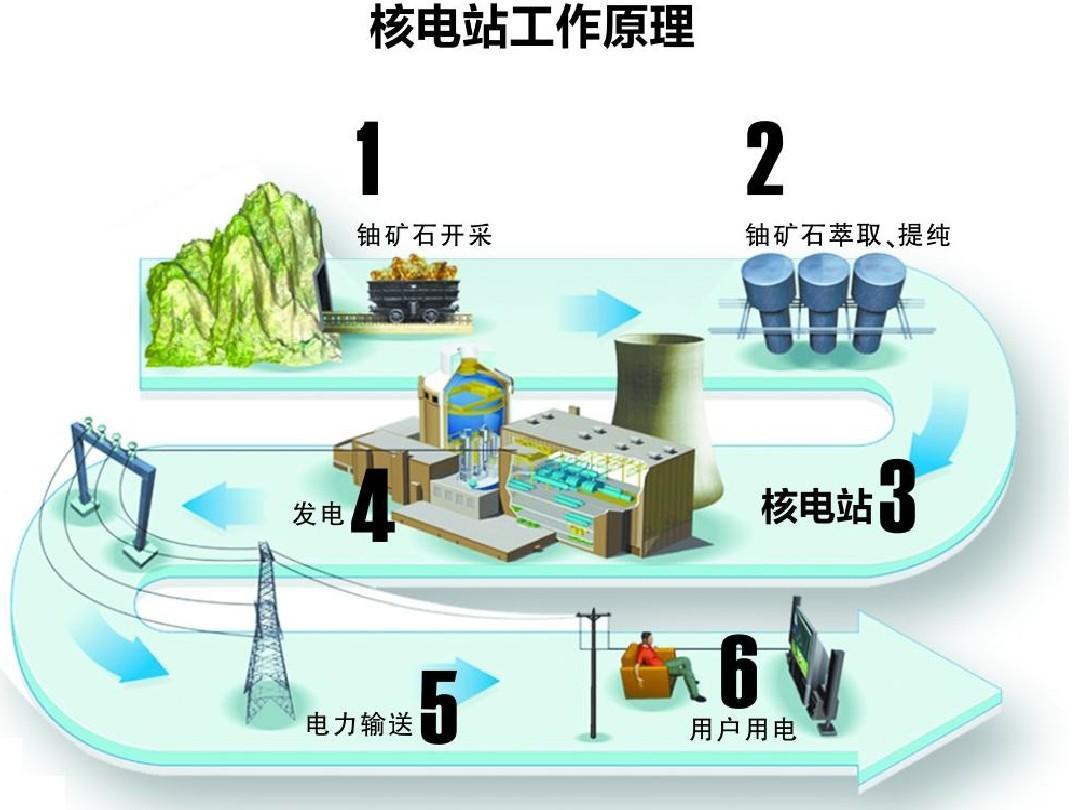 第五六节:核裂变 核聚变ppt
