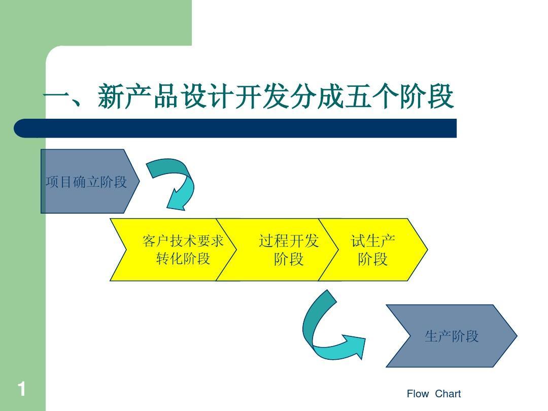 汽车部件新产品开发流程