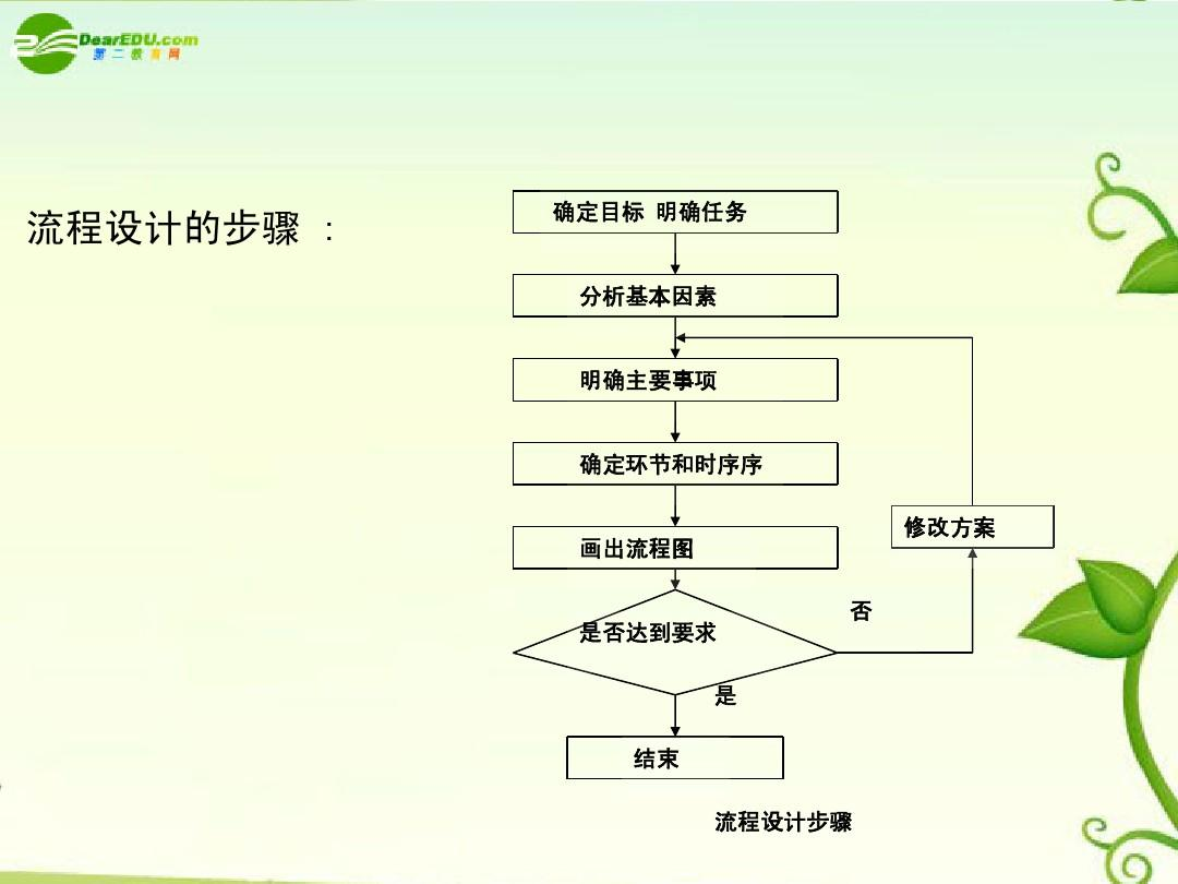 技术通用流程大班的v技术(第二课时)高二ppt教案手工课课件图片