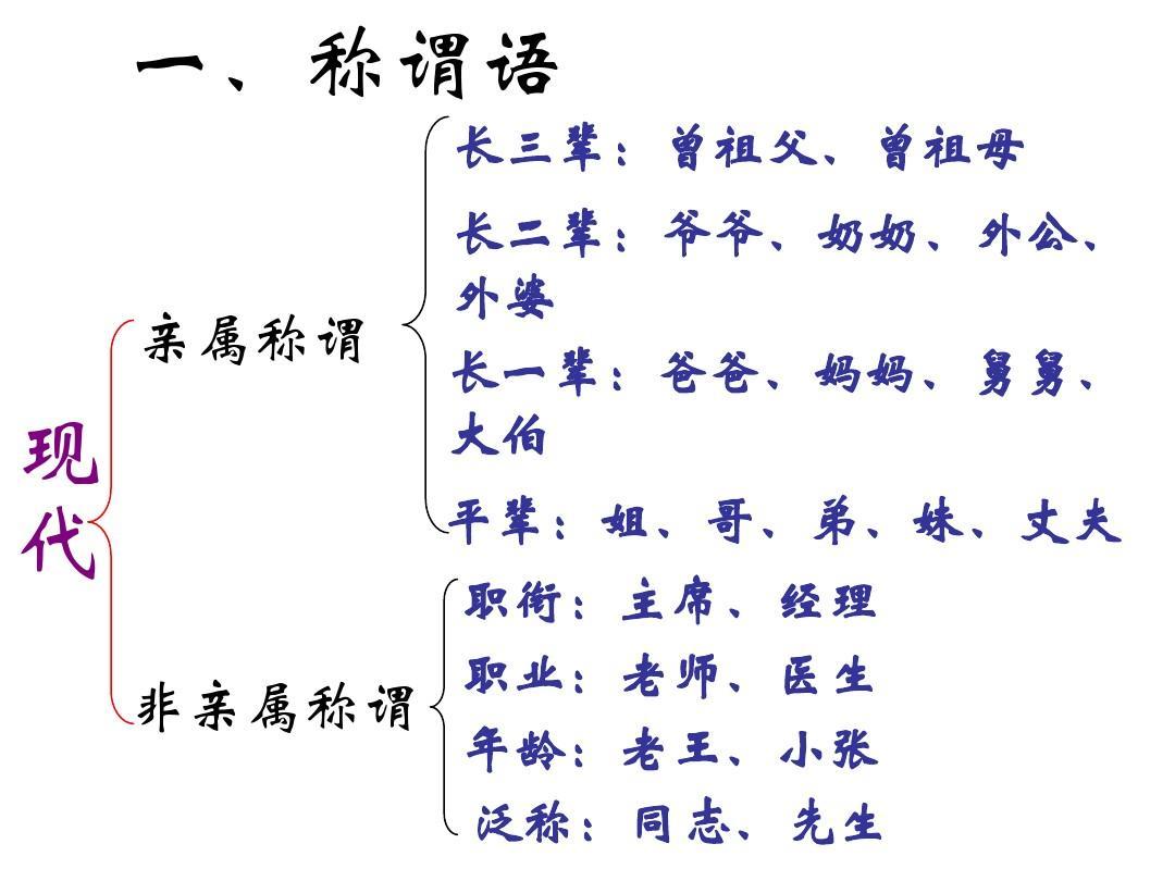 �y��k���nz[_交际中的语言运用ppt