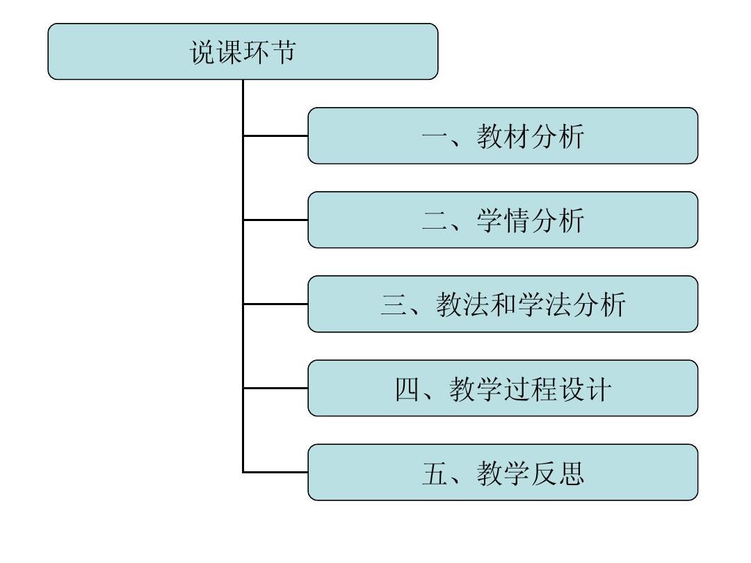 一,过程设计二,学情分析三,人教和学法分析四,教法教材分析五小学语文教学版匆匆说课稿图片