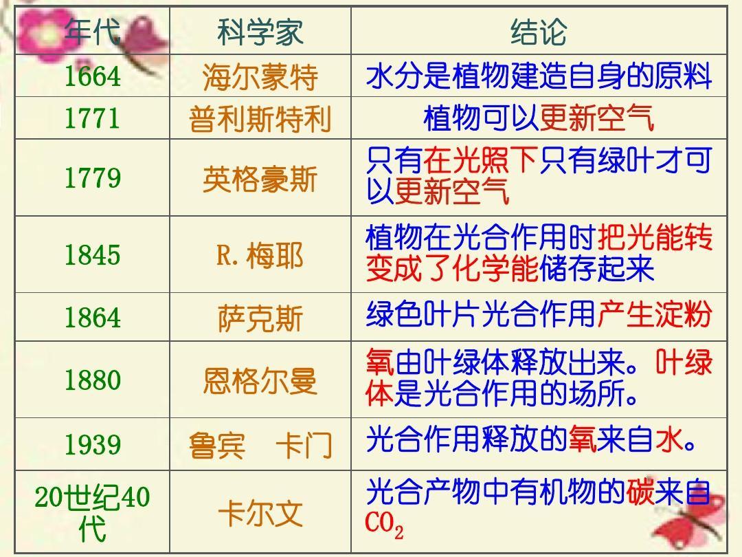 原理版人教小报必修一5.4.2《光合作用的高中和应用》生物高中上海历史图片