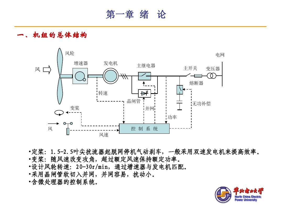 风力发电机组控制ppt图片