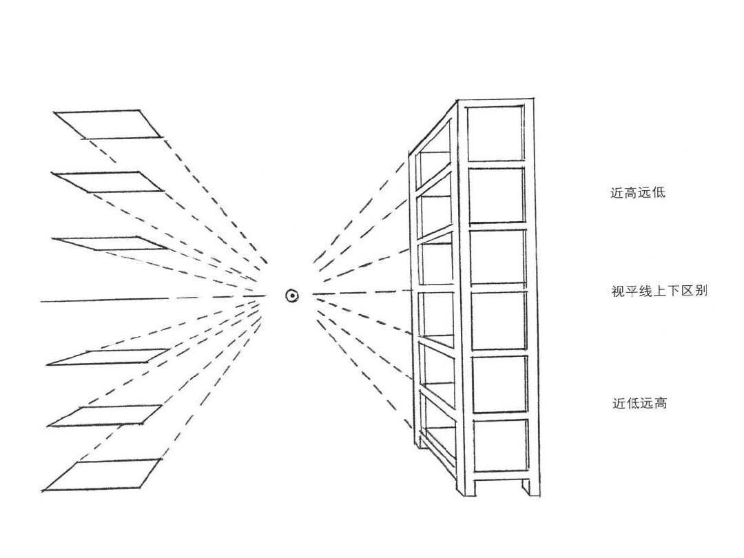 素描几何体——透视ppt