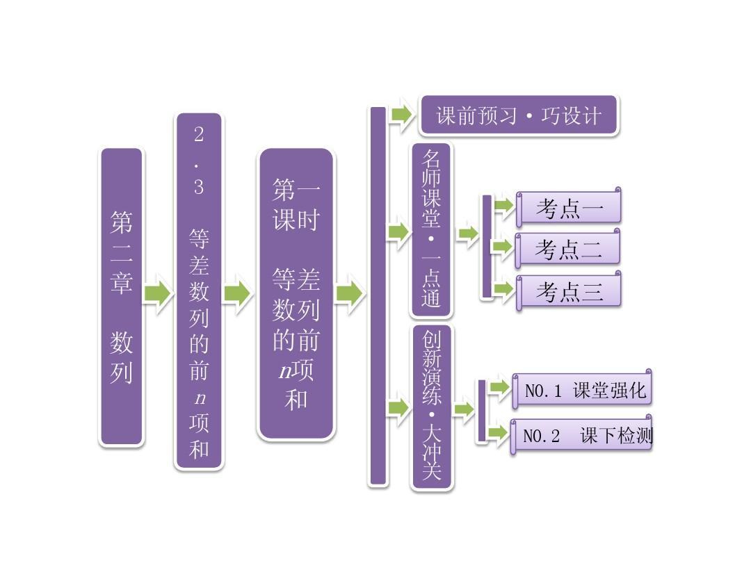 第二章 2.3 等差数列的前n项和 第一课时 等差数列的前n项和课件 新人教A版必修5PPT