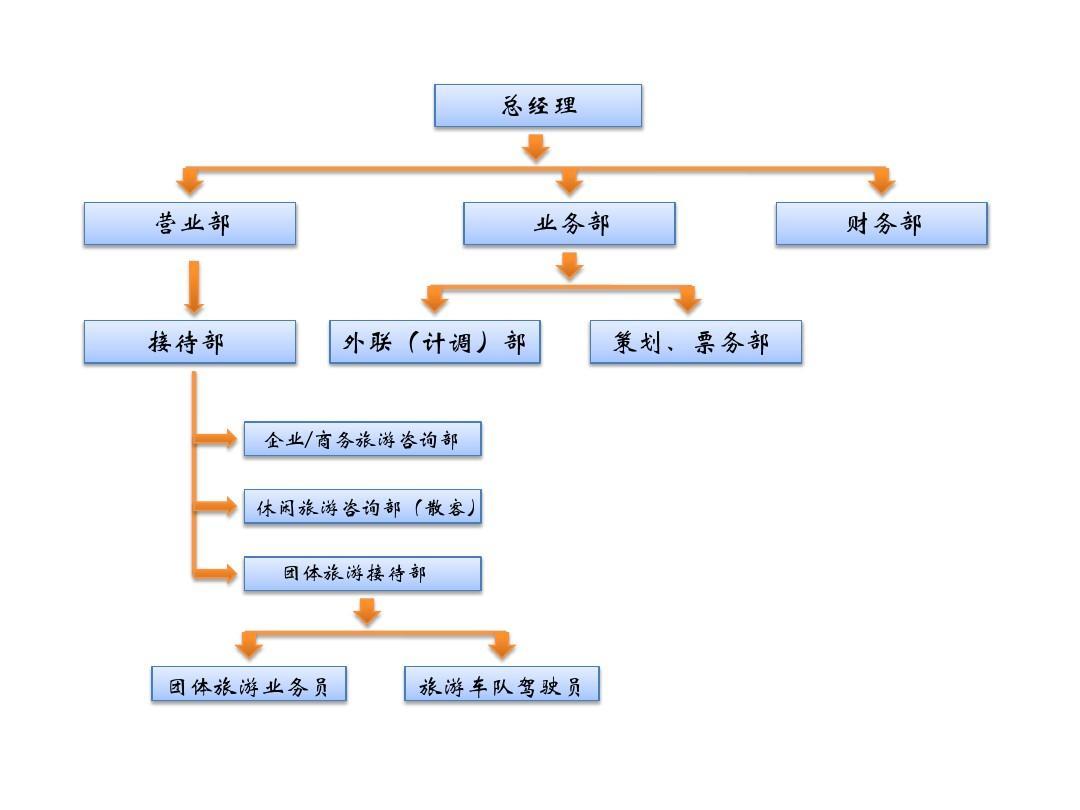 旅行社組織結構圖圖片