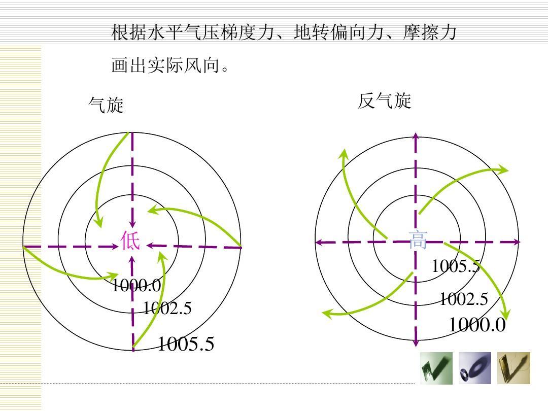 根据水平气压梯度力,地转偏向力,摩擦力 画出实际风向.图片