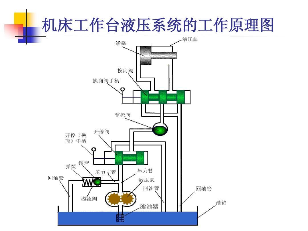 机床工作台液压系统的工作原理图图片